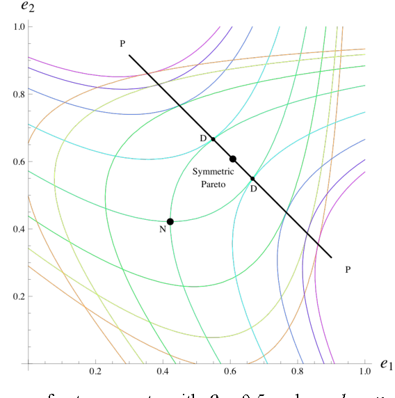 Figure 2 From Team Dynamics And The Empirical Structure Of U S