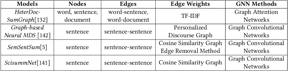 Figure 2 for Multi-document Summarization via Deep Learning Techniques: A Survey