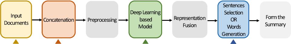 Figure 1 for Multi-document Summarization via Deep Learning Techniques: A Survey