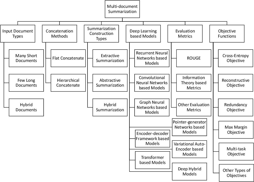 Figure 3 for Multi-document Summarization via Deep Learning Techniques: A Survey
