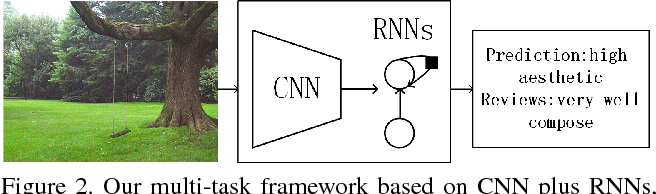 Figure 3 for Neural Aesthetic Image Reviewer