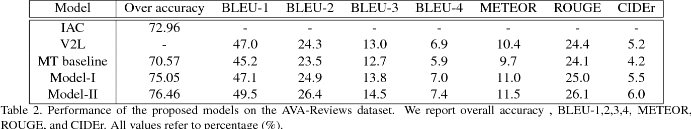Figure 4 for Neural Aesthetic Image Reviewer