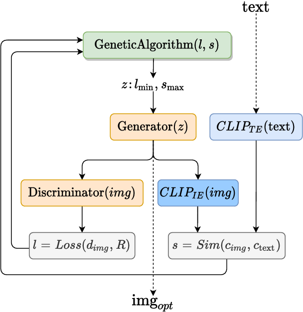 Figure 1 for Generating images from caption and vice versa via CLIP-Guided Generative Latent Space Search