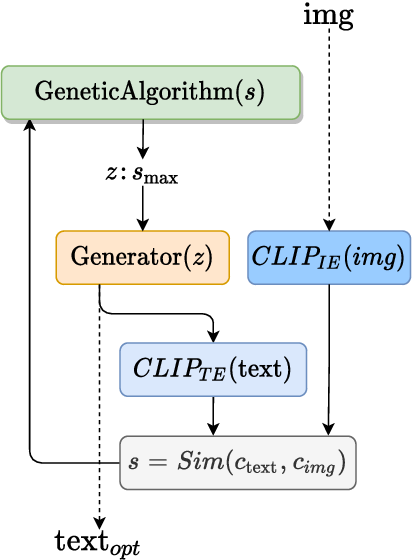 Figure 2 for Generating images from caption and vice versa via CLIP-Guided Generative Latent Space Search