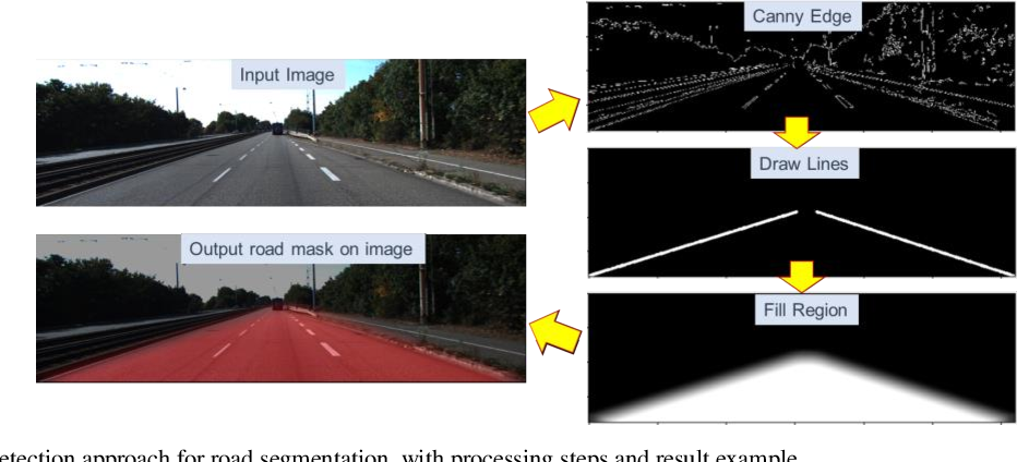 Figure 2 for Exploring OpenStreetMap Availability for Driving Environment Understanding