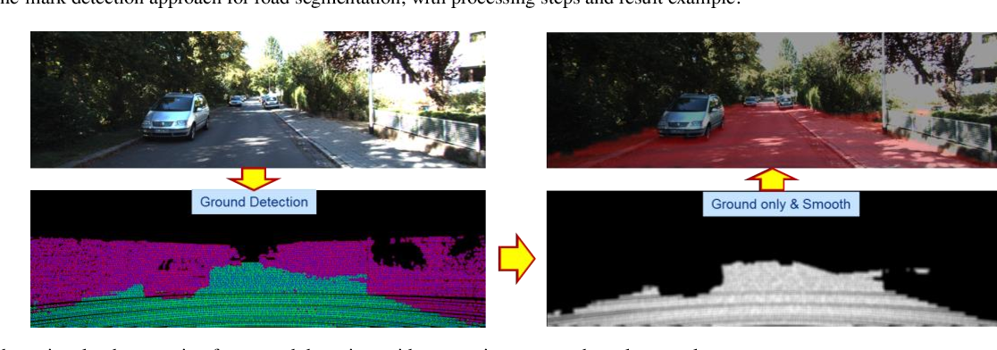 Figure 3 for Exploring OpenStreetMap Availability for Driving Environment Understanding