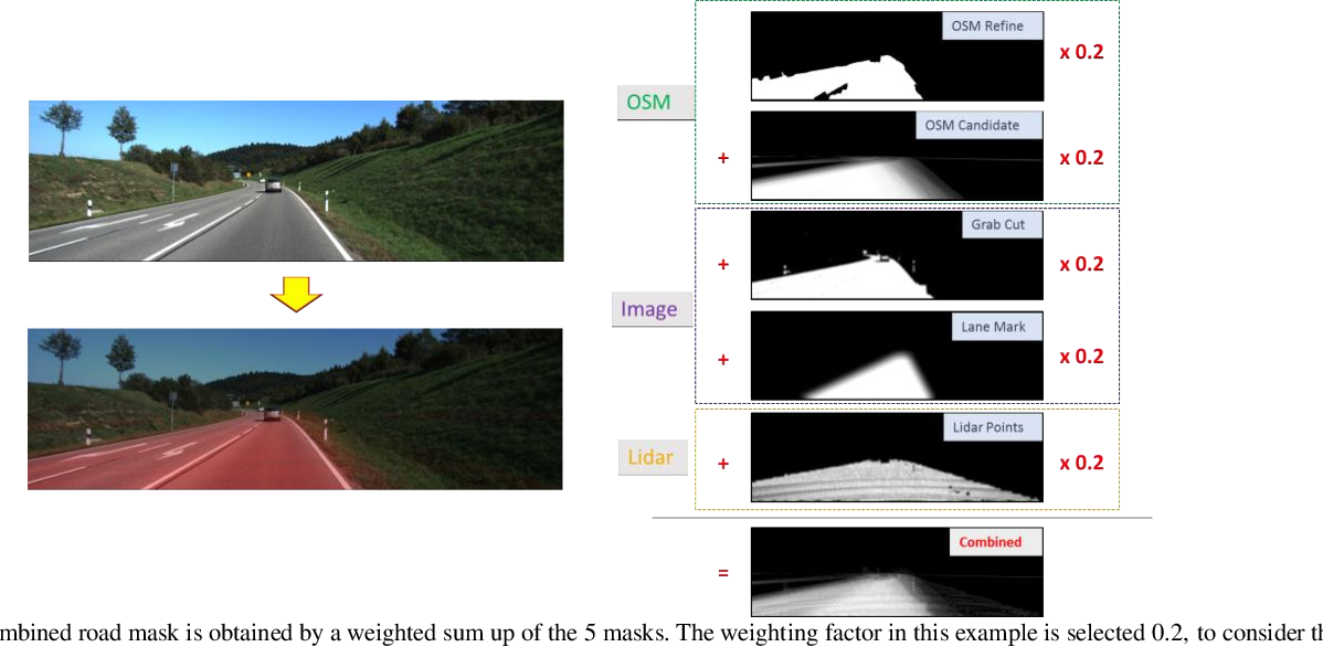 Figure 4 for Exploring OpenStreetMap Availability for Driving Environment Understanding