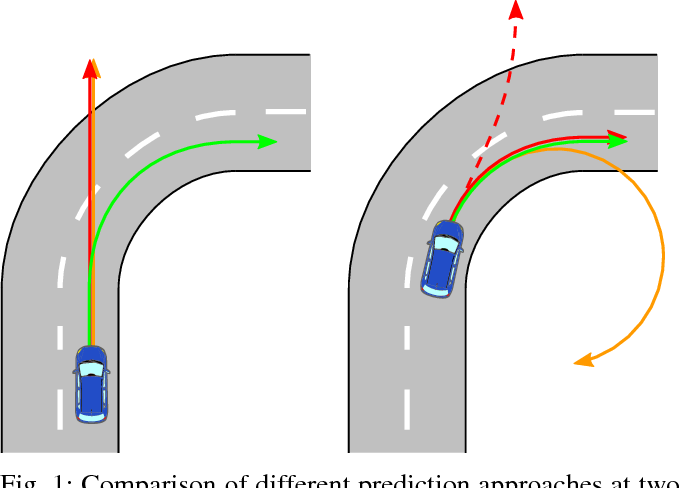 Figure 1 for An Approach to Vehicle Trajectory Prediction Using Automatically Generated Traffic Maps