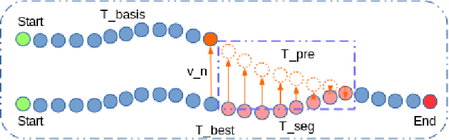 Figure 4 for An Approach to Vehicle Trajectory Prediction Using Automatically Generated Traffic Maps