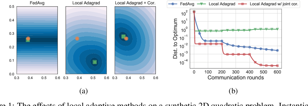Figure 1 for Local Adaptivity in Federated Learning: Convergence and Consistency