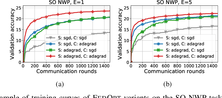 Figure 3 for Local Adaptivity in Federated Learning: Convergence and Consistency