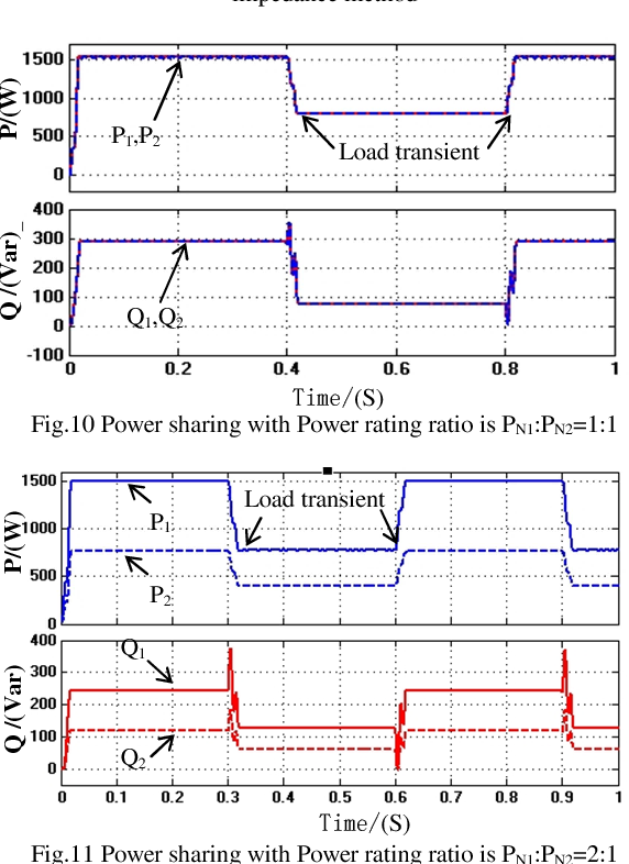 Design and analysis of the controllable output impedance