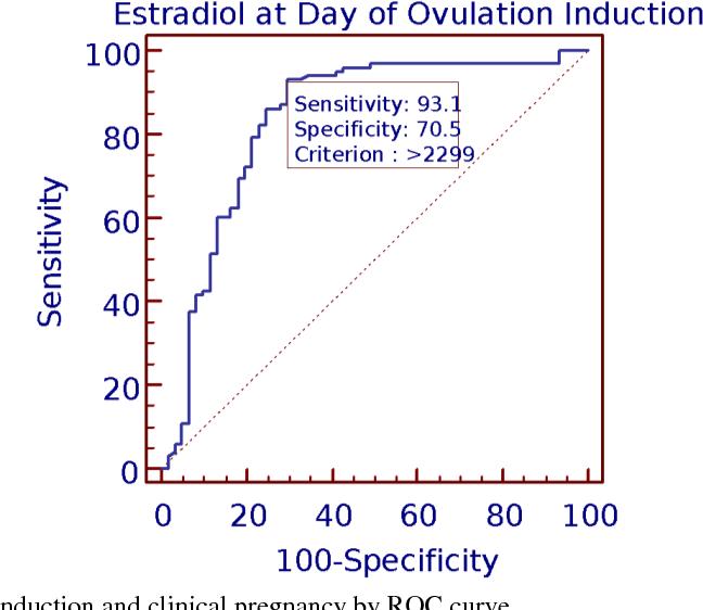 PDF] Estradiol progesterone ratio on ovulation induction day: a