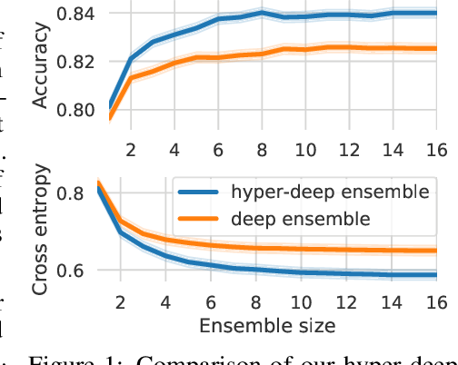 Figure 1 for Hyperparameter Ensembles for Robustness and Uncertainty Quantification