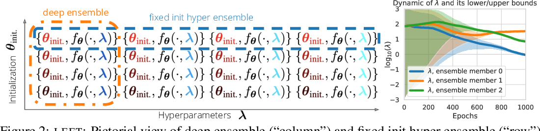Figure 3 for Hyperparameter Ensembles for Robustness and Uncertainty Quantification