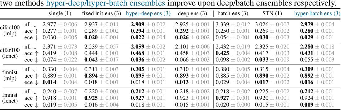 Figure 2 for Hyperparameter Ensembles for Robustness and Uncertainty Quantification