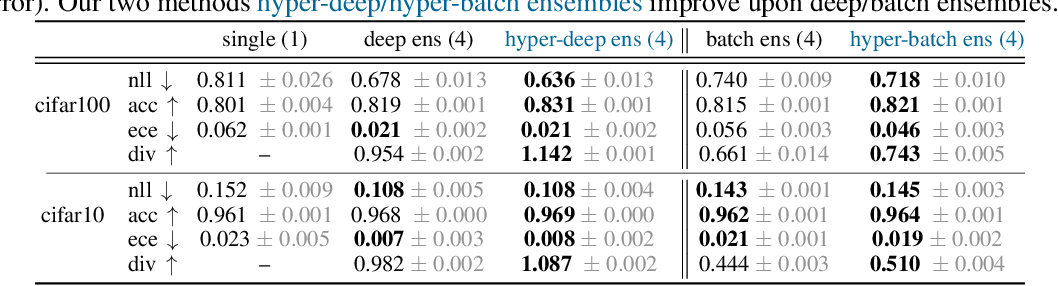 Figure 4 for Hyperparameter Ensembles for Robustness and Uncertainty Quantification
