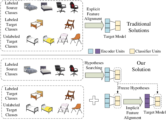 Figure 1 for Semi-Supervised Hypothesis Transfer for Source-Free Domain Adaptation