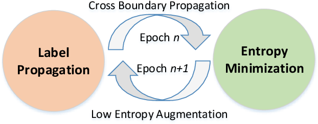 Figure 3 for Semi-Supervised Hypothesis Transfer for Source-Free Domain Adaptation