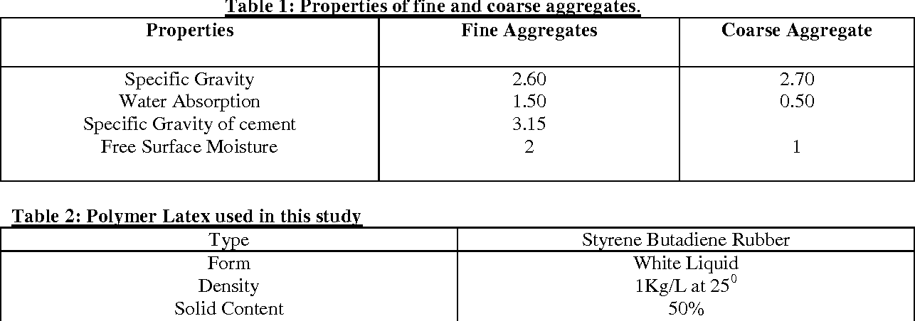 PDF] Performance Analysis of Styrene Butadiene Rubber-Latex