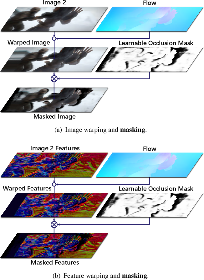 Figure 1 for MaskFlownet: Asymmetric Feature Matching with Learnable Occlusion Mask