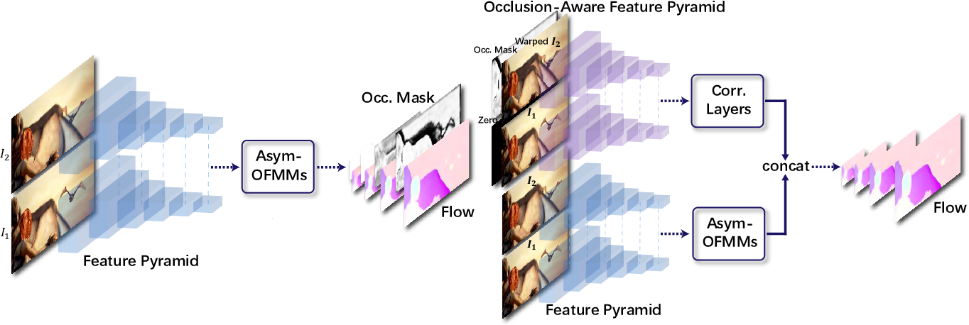Figure 3 for MaskFlownet: Asymmetric Feature Matching with Learnable Occlusion Mask