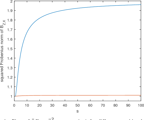 Figure 1 for Probabilistic Clustering Using Maximal Matrix Norm Couplings