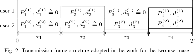 Fig. 2: Transmission frame structure adopted in the work for the two-user case.