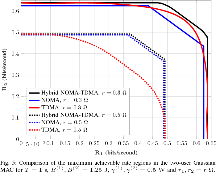 Fig. 5: Comparison of the maximum achievable rate regions in the two-user Gaussian MAC for T = 1 s, B(1), B(2) = 1.25 J, γ(1), γ(2) = 0.5 W and r1, r2 = r Ω.