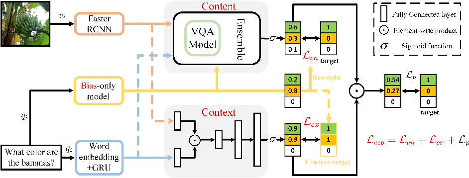 Figure 3 for Learning content and context with language bias for Visual Question Answering