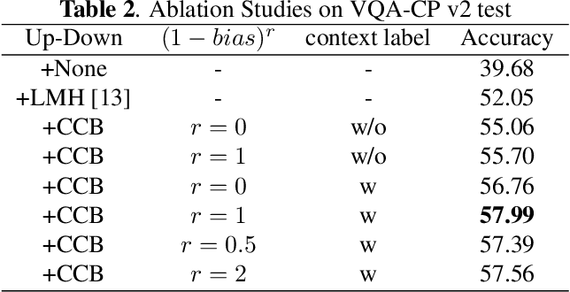 Figure 4 for Learning content and context with language bias for Visual Question Answering