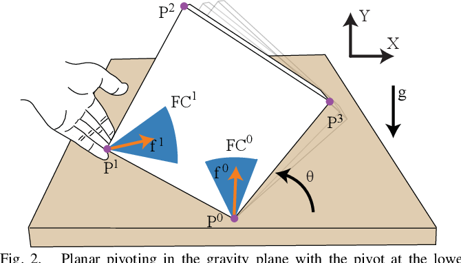 Figure 2 for Hybrid Differential Dynamic Programming for Planar Manipulation Primitives