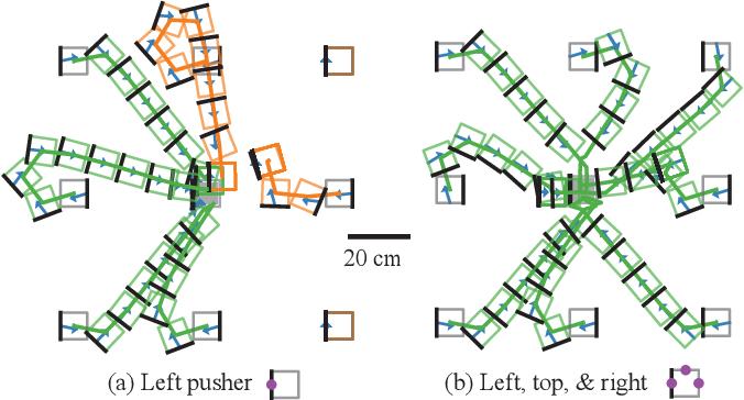 Figure 3 for Hybrid Differential Dynamic Programming for Planar Manipulation Primitives