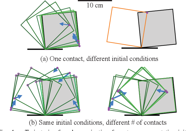 Figure 4 for Hybrid Differential Dynamic Programming for Planar Manipulation Primitives