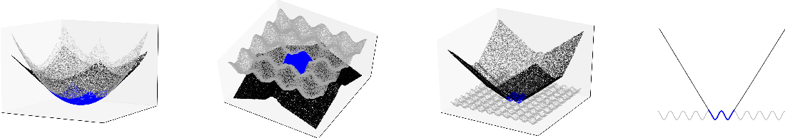 Figure 1 for How Neural Networks Extrapolate: From Feedforward to Graph Neural Networks