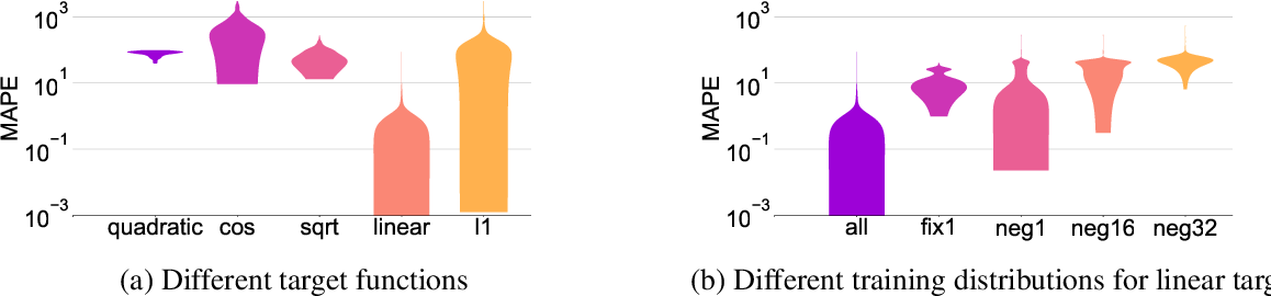 Figure 4 for How Neural Networks Extrapolate: From Feedforward to Graph Neural Networks