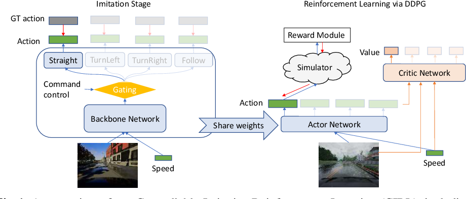 Figure 1 for CIRL: Controllable Imitative Reinforcement Learning for Vision-based Self-driving