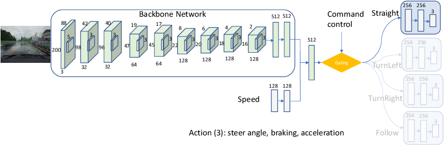Figure 3 for CIRL: Controllable Imitative Reinforcement Learning for Vision-based Self-driving