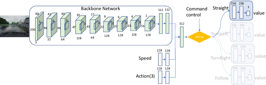 Figure 4 for CIRL: Controllable Imitative Reinforcement Learning for Vision-based Self-driving