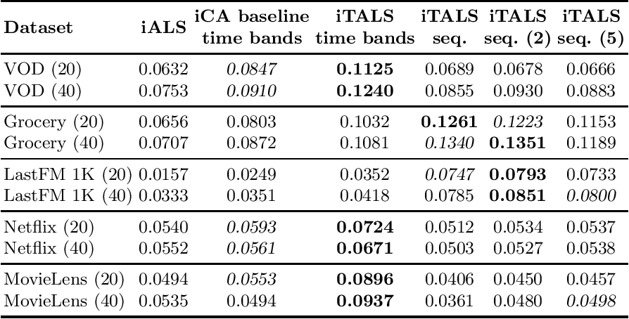 Figure 1 for Fast ALS-based tensor factorization for context-aware recommendation from implicit feedback