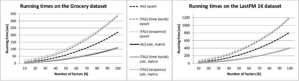 Figure 3 for Fast ALS-based tensor factorization for context-aware recommendation from implicit feedback