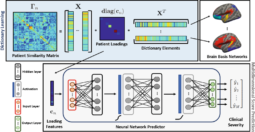 Figure 1 for Integrating Neural Networks and Dictionary Learning for Multidimensional Clinical Characterizations from Functional Connectomics Data