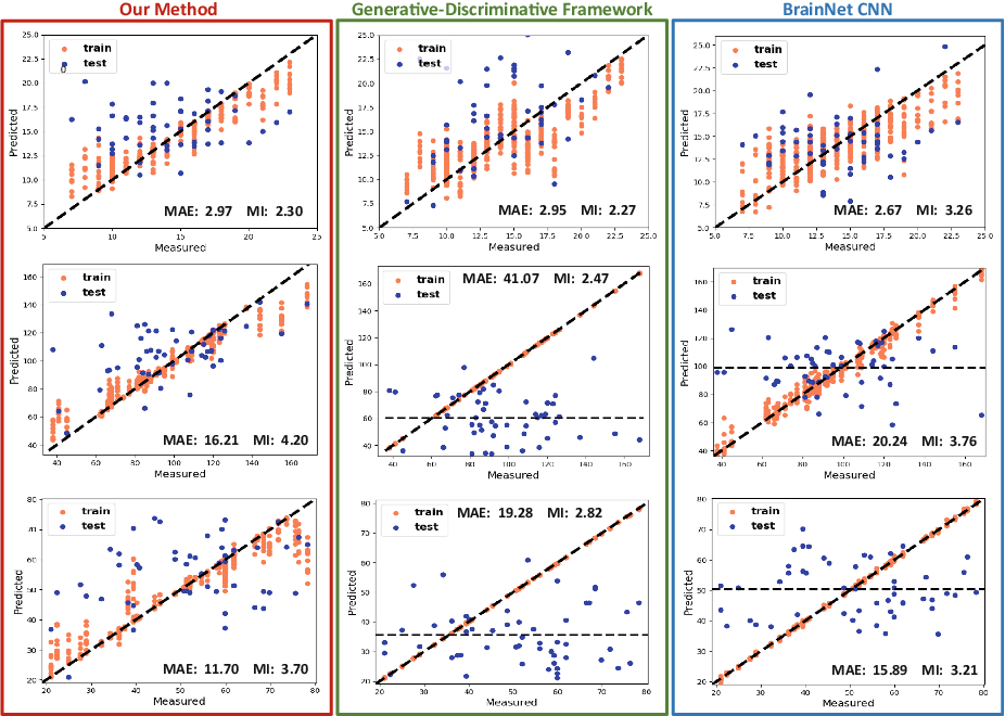 Figure 2 for Integrating Neural Networks and Dictionary Learning for Multidimensional Clinical Characterizations from Functional Connectomics Data