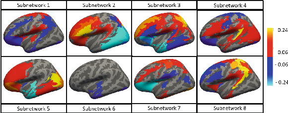 Figure 3 for Integrating Neural Networks and Dictionary Learning for Multidimensional Clinical Characterizations from Functional Connectomics Data