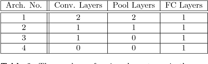Figure 3 for Examining the Use of Neural Networks for Feature Extraction: A Comparative Analysis using Deep Learning, Support Vector Machines, and K-Nearest Neighbor Classifiers