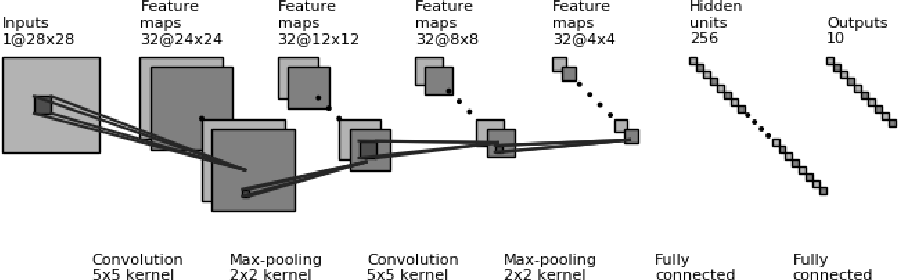 Figure 2 for Examining the Use of Neural Networks for Feature Extraction: A Comparative Analysis using Deep Learning, Support Vector Machines, and K-Nearest Neighbor Classifiers