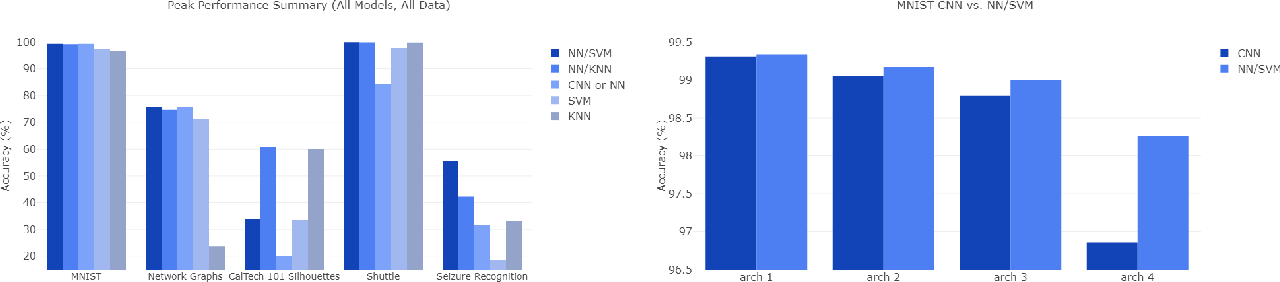 Figure 4 for Examining the Use of Neural Networks for Feature Extraction: A Comparative Analysis using Deep Learning, Support Vector Machines, and K-Nearest Neighbor Classifiers