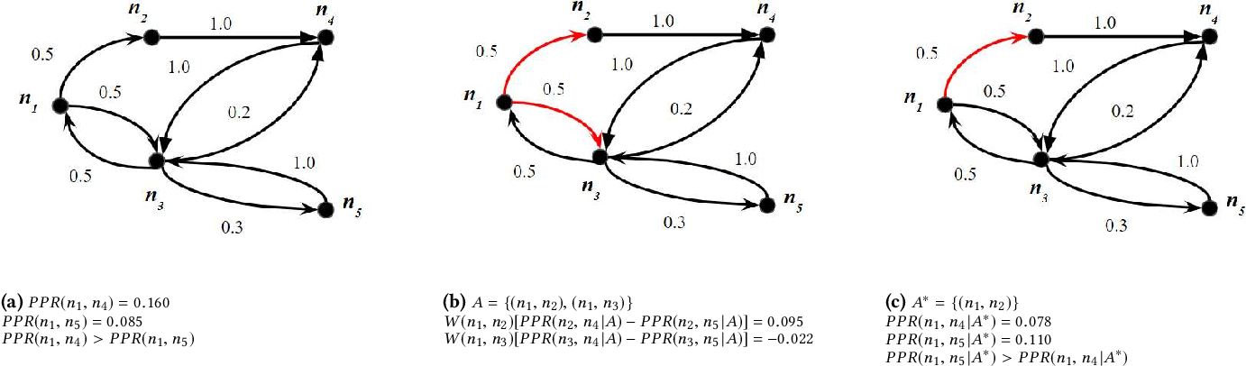 Figure 3 for PRINCE: Provider-side Interpretability with Counterfactual Explanations in Recommender Systems