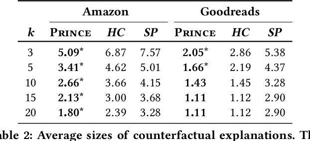Figure 4 for PRINCE: Provider-side Interpretability with Counterfactual Explanations in Recommender Systems