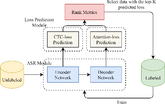 Figure 1 for Loss Prediction: End-to-End Active Learning Approach For Speech Recognition